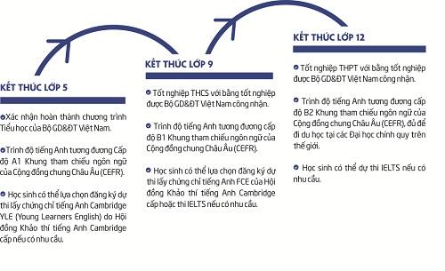 chuong-trinh-giao-duc-pho-thong-he-tieu-chuan-nang-cao-03