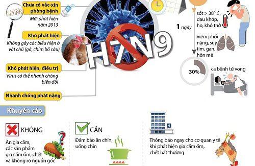 Thông báo V/v: Phòng, chống dịch bệnh Cúm A