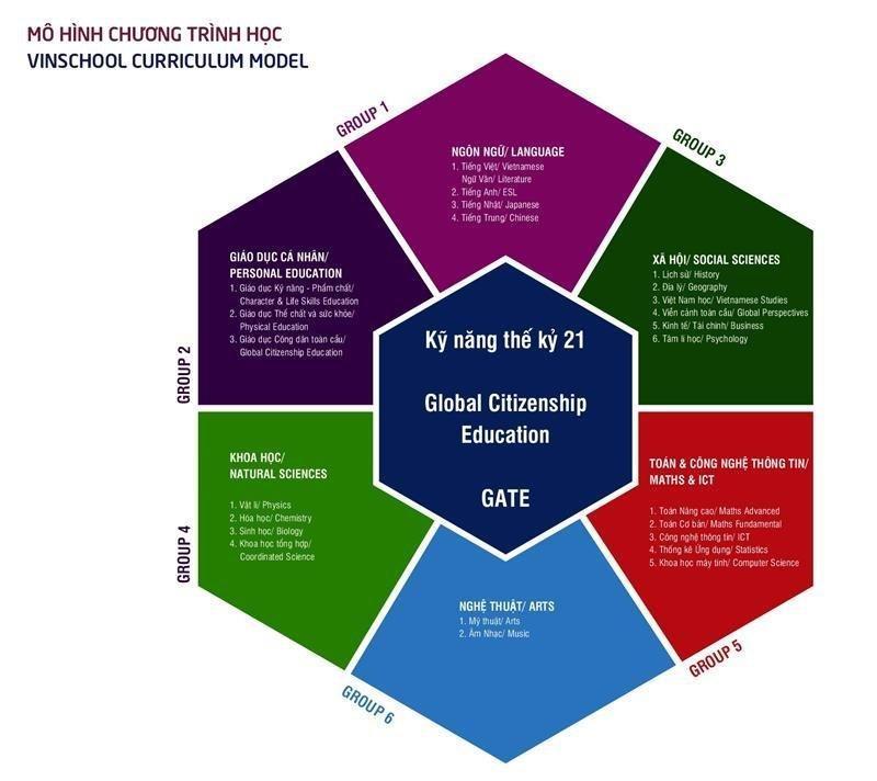 Nền tảng review và chọn khóa học năng khiếu, học kỹ năng
