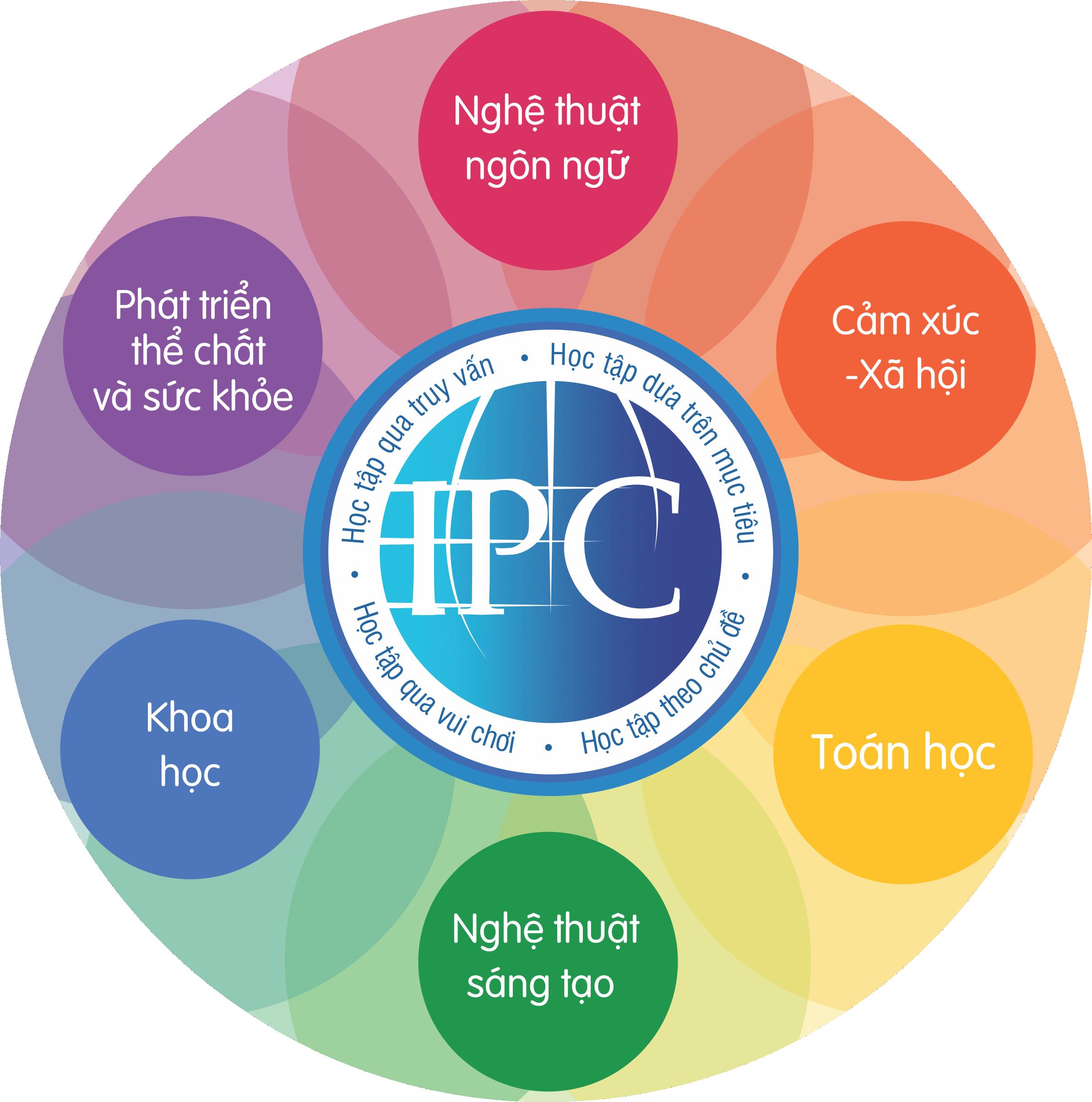 chương trình IPC Vinschool